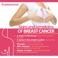 breast cancer symptoms, dr vikas goswami